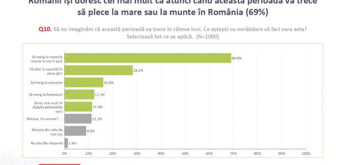 Studiu: 50% din români se așteaptă ca economia României  să revină la normal după cel puțin 1 an