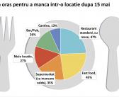 Studiu: Industria HoReCa își revine. Românii vor să iasă în oraș pentru a mânca într-o locație. Atenție la măsurile de igienizare și distanțare fizică!
