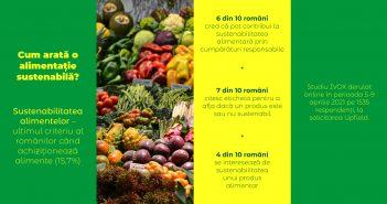 Românii se declară interesați de alimentele sustenabile, dar în practică nu le cumpără